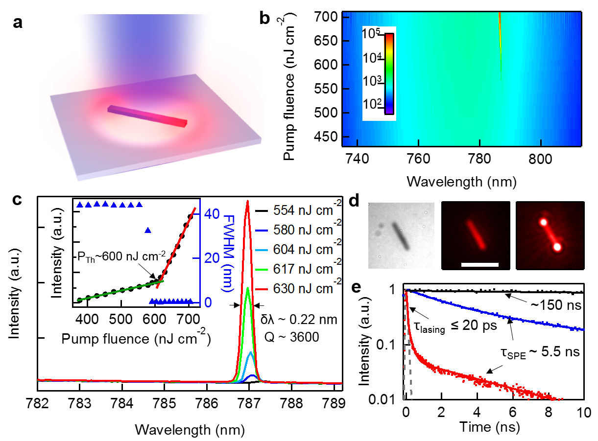 Perovskite Nanostructures For Optoelectronics And Fundamental Crystal Focus Wiring Diagrams Optically Pumped Lasing From Single Mapbi3 Nws A Schematic Of Nw By 402 Nm Laser Excitation B 2d Pseudo Color Plot Emission
